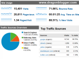 Dragon Blogger Traffic Stats for April 2010